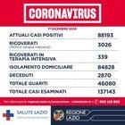 Nel Lazio 68 morti e 1.230 casi in più
