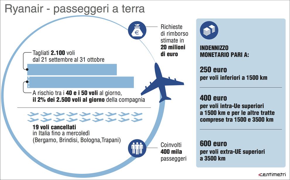 Ryanair, cancellati voli su Napoli:
