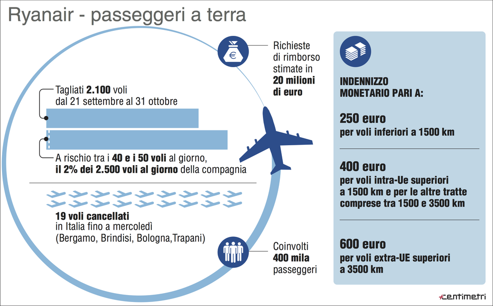 Caso Ryanair, il Codacons: