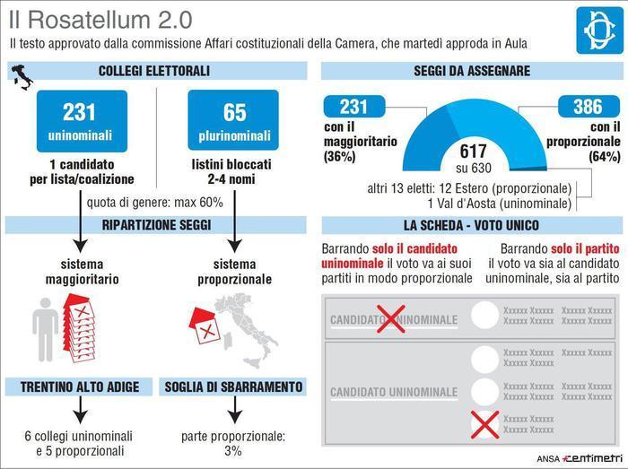 Renzi a M5s: fascismo? La fiducia la usò anche de Gasperi