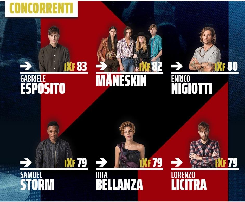 X Factor 11, bufera su Gianni Morandi