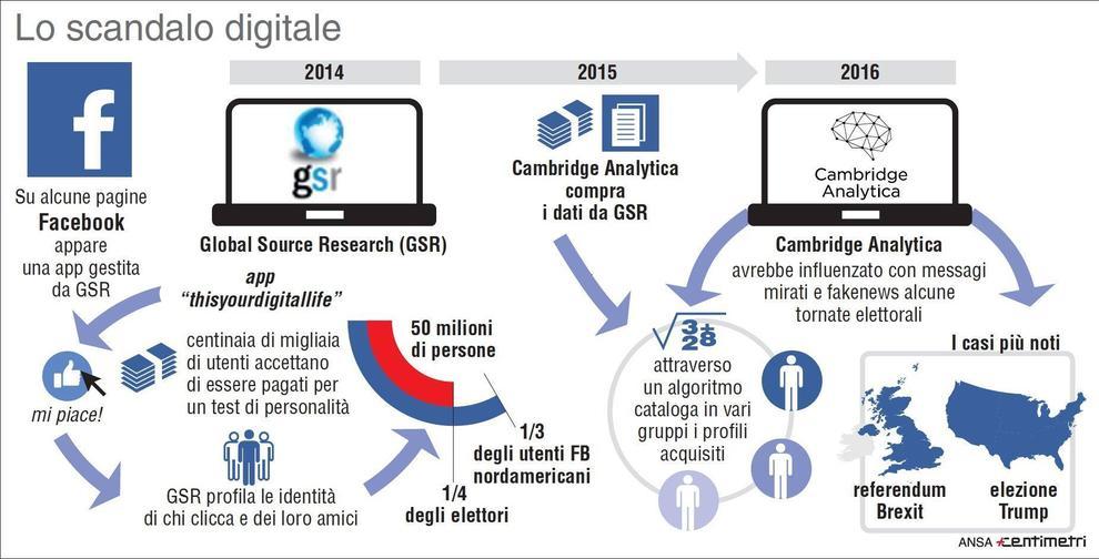 WhatsApp è l'app più usata in Italia