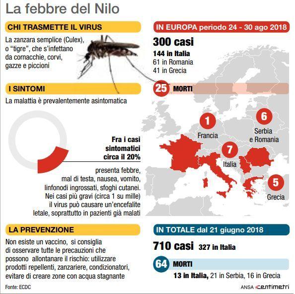 Febbre del Nilo, aumenta il numero di vittime in Italia